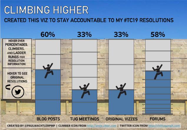 #TC19 Resolution Tracker